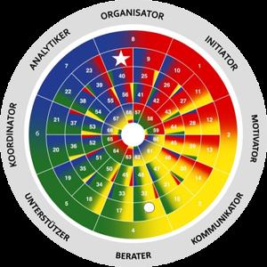AEC-Rad zur Bestimmung des natürlichen und angepassten Stils