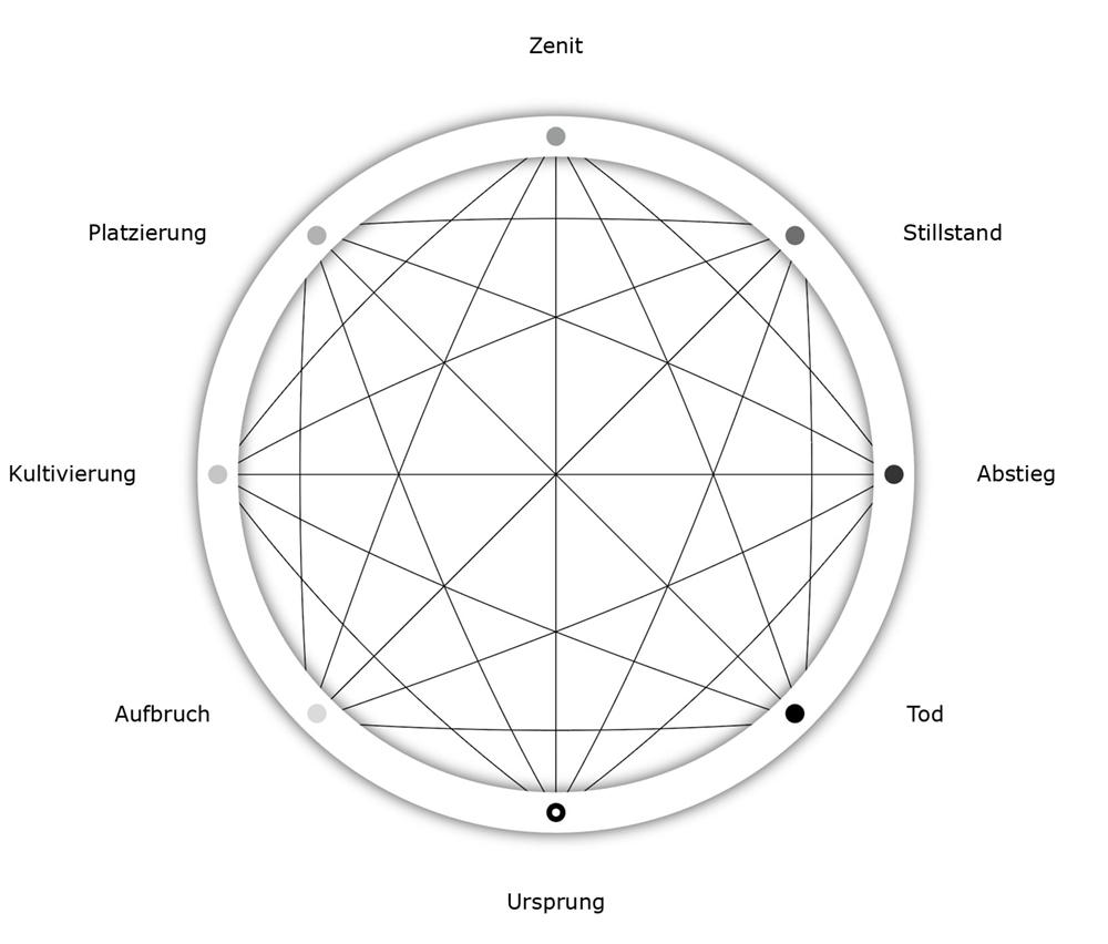 Lebensstadien QUANT-Modell