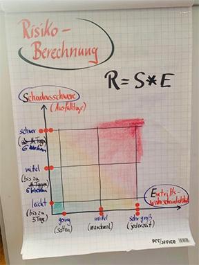 Tafelbild über die Risikoberechnung