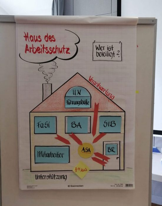 Aktives Lernen auf dem Seminar in Lautrach