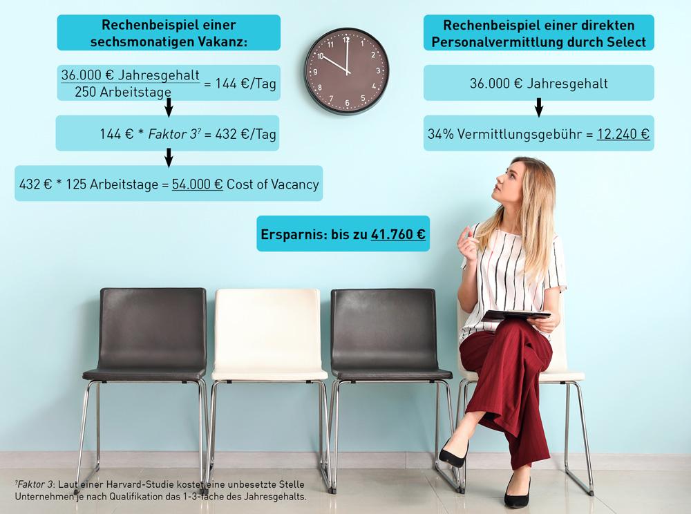 Beispielberechnung Cost of Vacancy
