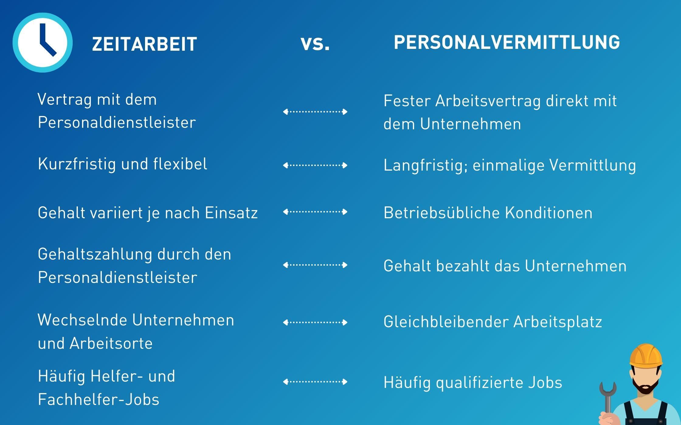 Unterschied zwischen Zeitarbeit und Personalvermittlung